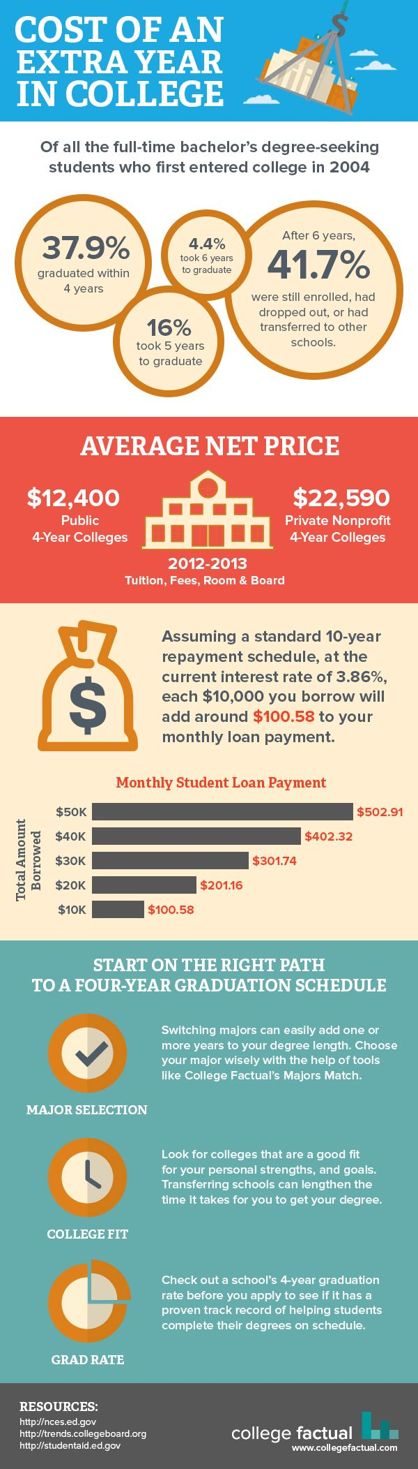 17 best images about college infographics biggest cost of an extra year in college