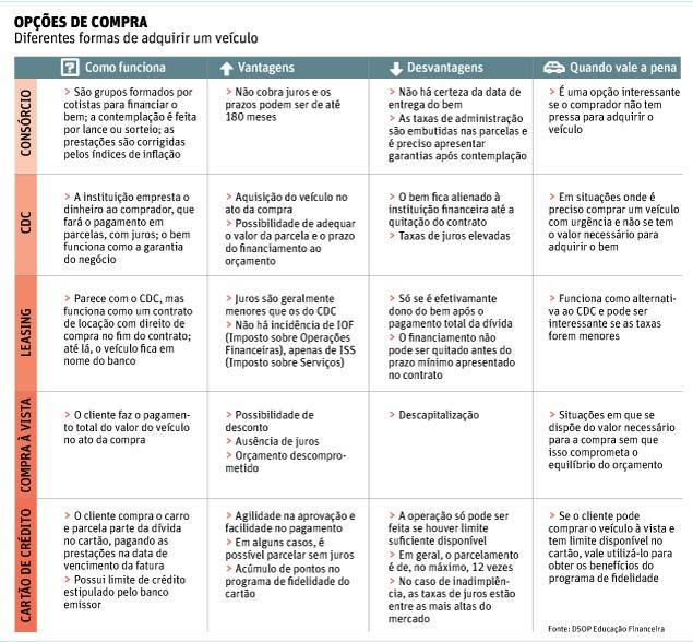 Folha de S.Paulo - Classificados - Veículos - Consórcio é alternativa para quem não está com pressa - 28/01/2013