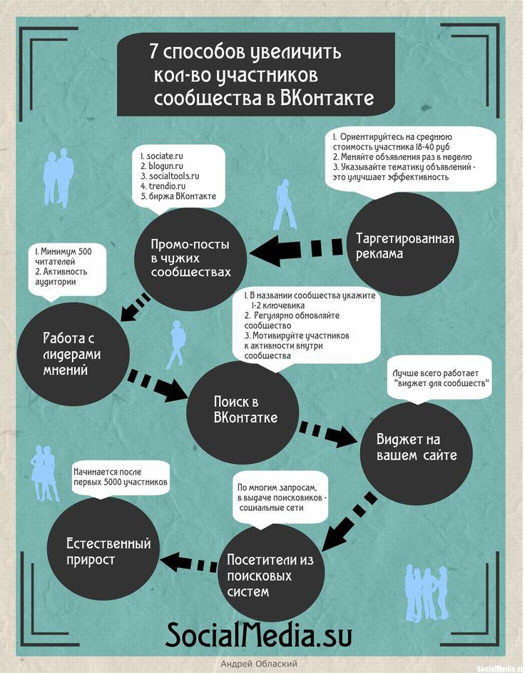 7 способов увеличить  количество участников  сообщества в ВКонтакте