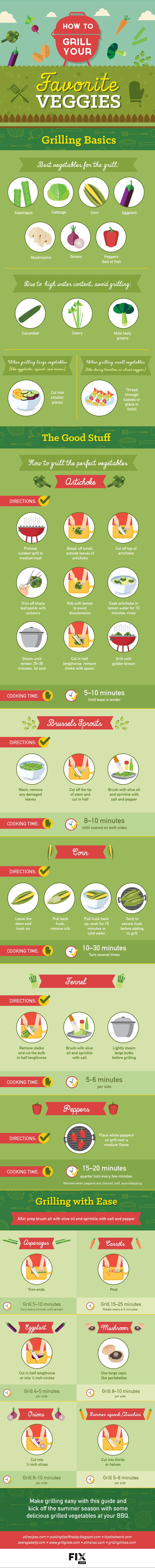 Infographic: Everything You Need To Know About Grilling Your Favorite Vegetables #FWx