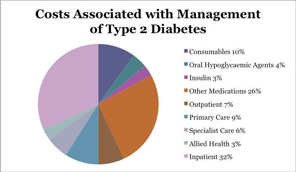 Diabetes Treatments Guidelines -- Want to know more, click on the image.