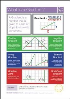 """FREE MATH LESSON - """"Gradients 