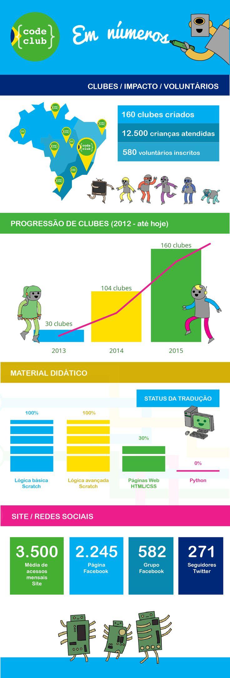 Code Club Brasil | Benfeitoria: crowdfunding sem comissão para projetos de impacto