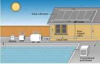 Lots of information and DIY on solar energy.  I found looking for 'building a solar heater for an above ground pool'