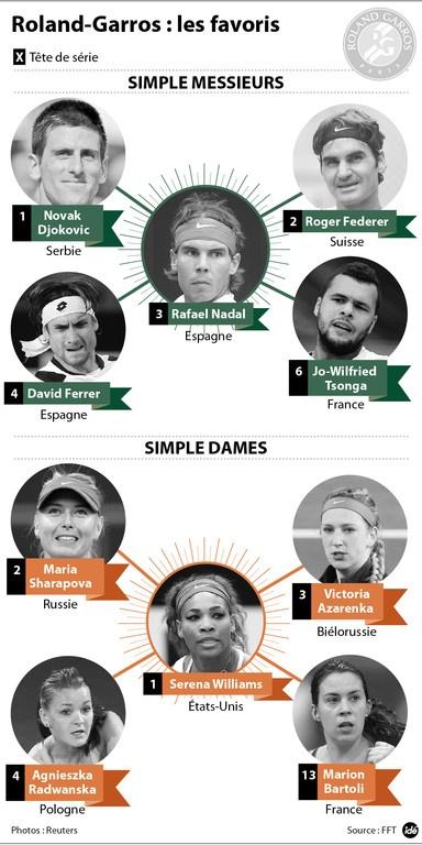 Les favoris de Roland-Garros 2013 - TF1