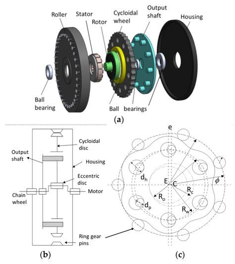 Optimal Design of an Axial-Flux Permanent-Magnet Middle Motor Integrated in a Cycloidal Reducer for a Pedal Electric Cycle