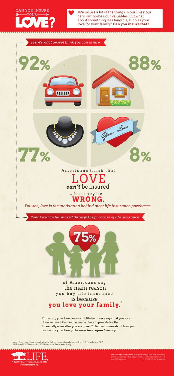 ♥ Can You Insure Your Love?♥  You may be wondering what Life Insurance has to do with love. Actually, the two are closely linked. The motivation behind the purchase of life insurance is love -we buy it because we love people and wish to protect them financially.  #LifeInsurance