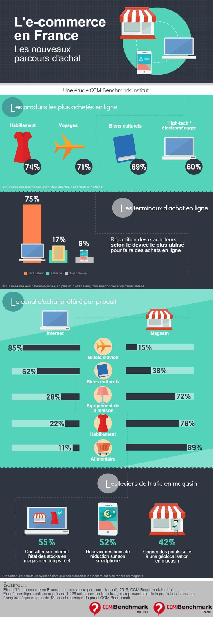 Infographie : l'e-commerce en France (sept. 2015)