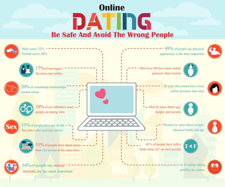 Online Dating: How to Write the First Message or Email