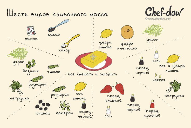 Шесть видов сливочного масла - chefdaw