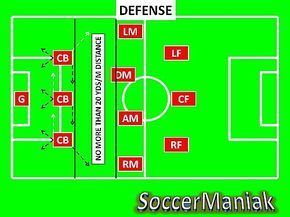 7 best soccer images on pinterest soccer coaching soccer training soccer system of formation in diamond formation fandeluxe Gallery
