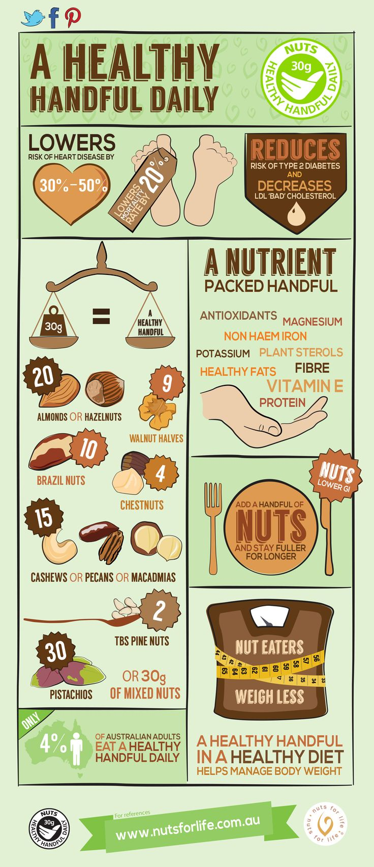 Infographic about the benefits of a daily healthy handful of nuts http://www.nutsforlife.com.au/media/infographics/