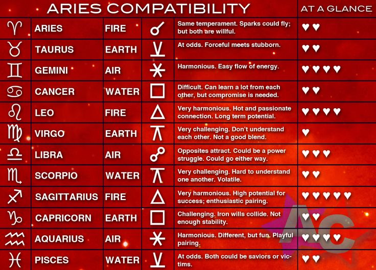 Aries Woman Compatibility Chart  Chart
