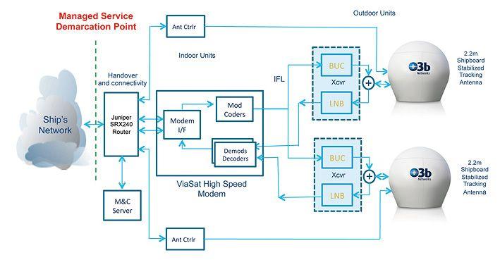 Maritime - O3b Networks