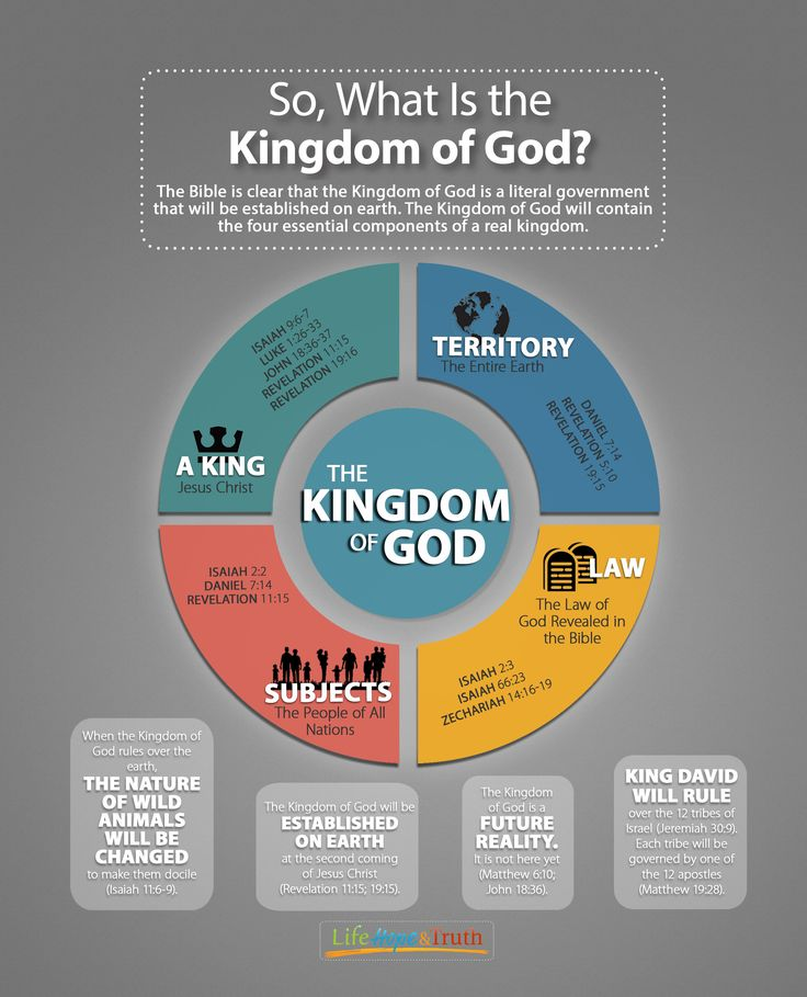 Jesus Christ's words are clear—the Kingdom of God is to be the No. 1 focus and emphasis in the lives of His followers. In fact, it was the core of His gospel message. Read more: http://lifehopeandtruth.com/prophecy/kingdom-of-god/a-message-christianity-ignores/