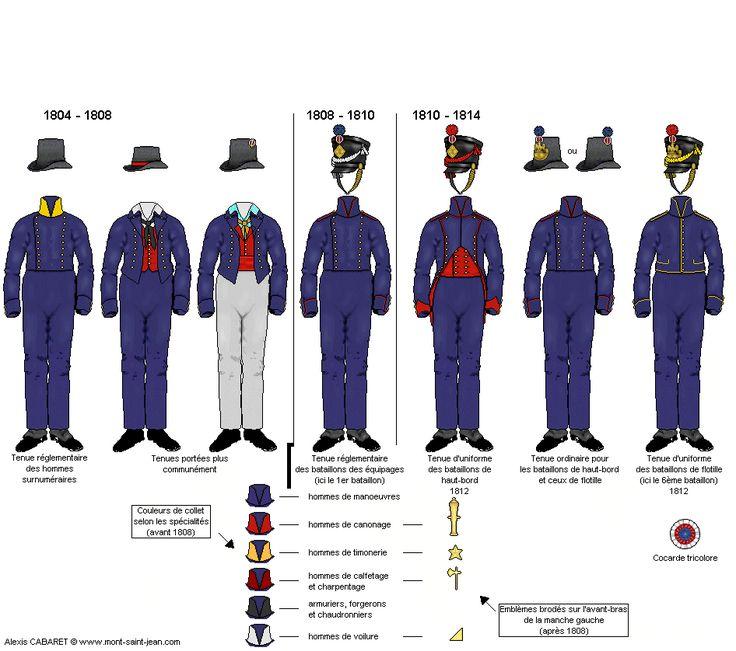 Marine française, 1804-1814 (http://centjours.mont-saint-jean.com/planche_empire.php?uniformes=Marins(soldats).png)