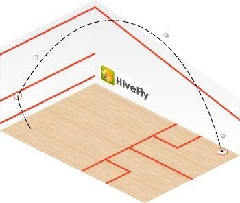 lob diagram