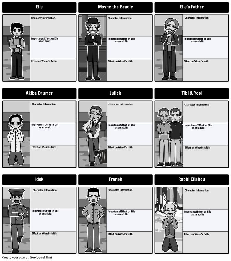 Night Characters - Moshe the Beadle Character Map Night by Elie Wiesel Elie Character Information: Effect on Wiesel's faith: Importance/Effect on Elie