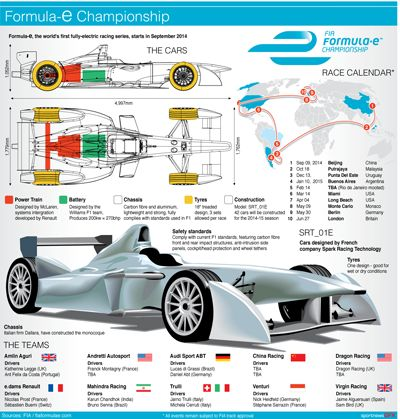 17 best images about ev graphics cars the future formula e season car illustrations and diagrams explaining the new formula e electric motor racing championship map calendar for the first seasons