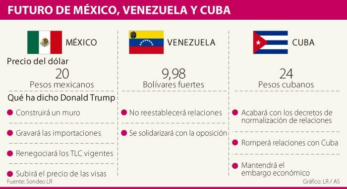 Lo que le espera a México, Cuba y Venezuela con Donald Trump
