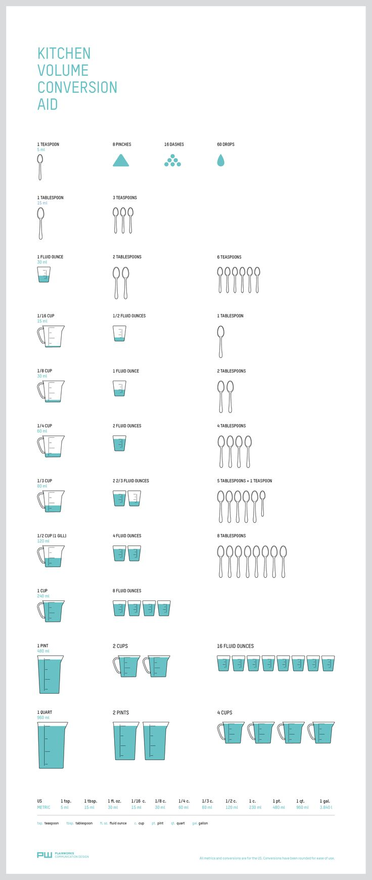 Kitchen infographic - liquid and dry volume measure cheat sheet