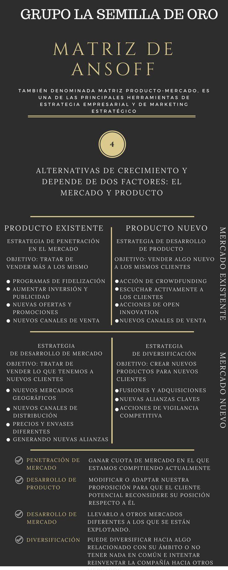 La Matriz De Ansoff Ansoff De La Matriz Negocios Marketing Business Entrepreneurship Online Marketing