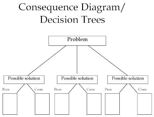Decision tree fucked