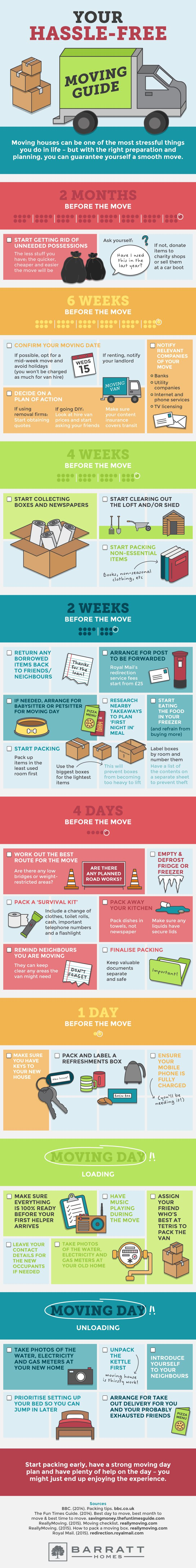 Not sure how to get your stuff together in a timely manner? Let this moving guide map it out for you.