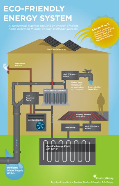Eco Friendly Thermal Energy Exchange System Canada