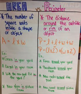 Here's a good anchor chart comparing area and perimeter.