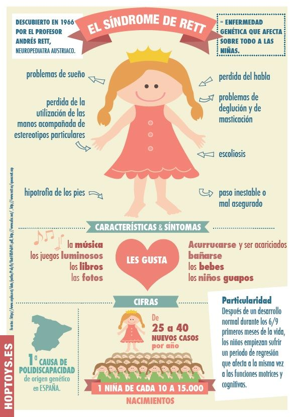 Infografía sobre el síndrome de Rett