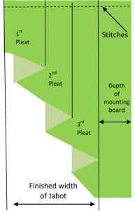 Pleating the Jabot or cascade curtain. Including chart of different cascade styles. Swag Cascade - Anatomy @ http://www.decsignco.com/sub.asp?page={9C18B1E8-4675-43B5-AB73-46458B74FAFF}subpage={27867D54-43F2-4BEB-9DBE-E52D63089CAF}