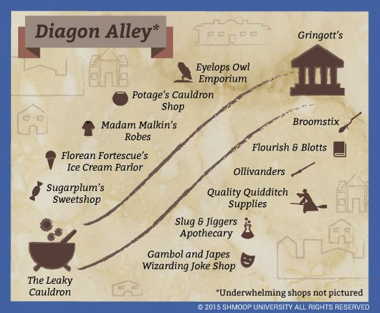 Harry Potter and the Prisoner of Azkaban Summary