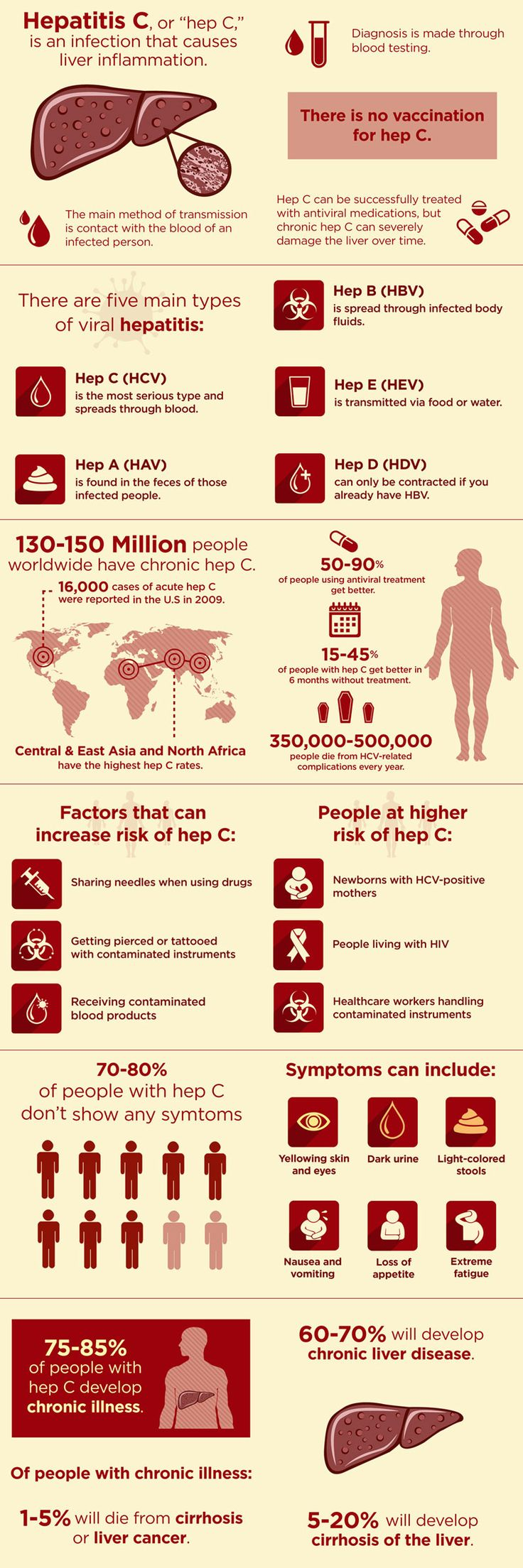 About 300 million individuals around the world are infected with the infectious disease hepatitis C, and approximately 1 to 2% of the population in the U.S. is infected. Hepatitis C can cause cirrhosis, scarring of the
