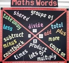 Word wall encourage increased student independence when reading and writing.