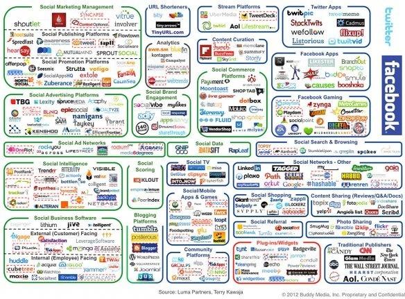 Social media marketing - Claudio Marchiondelli » Claudio Marchiondelli