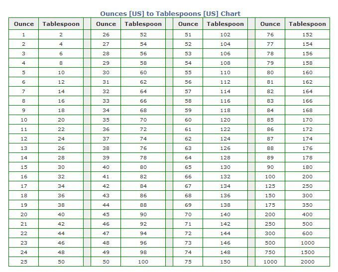 Grams To Cups Conversion Chart Yahoo Image Search Results Cup