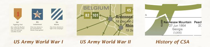 U.S. Army Divisions of World War II: 77th Infantry Division, Casualties, Generals, Battles & Campaigns