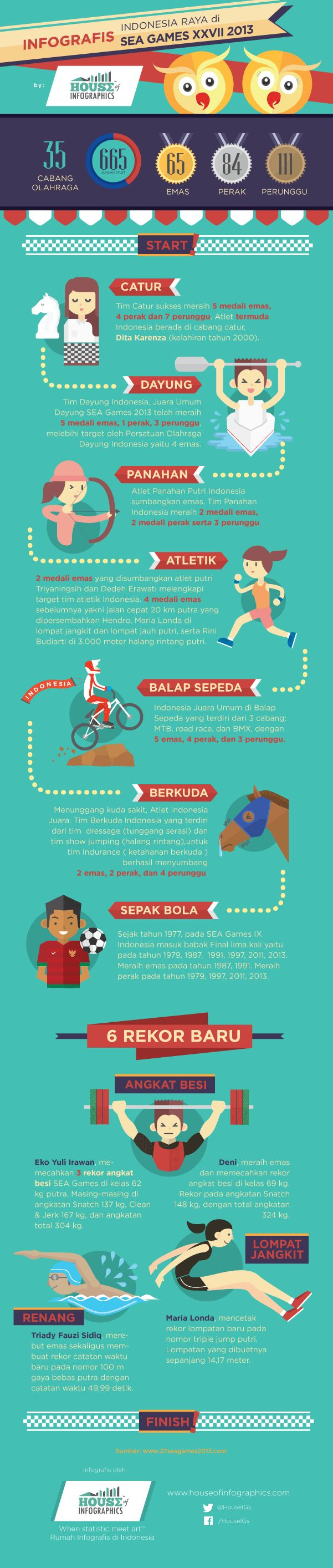 Infografis: Prestasi Indonesia di SEA Games 2013