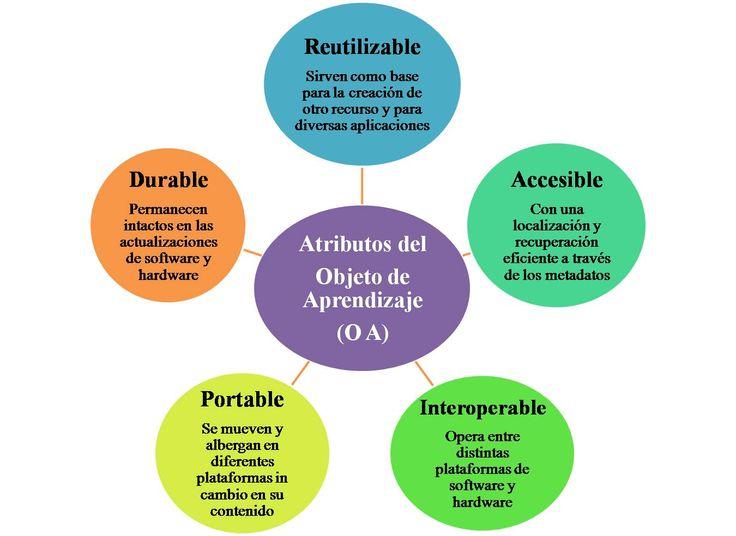 Infografía que nos explica de manera clara y concisa cuales son los atributos de los objetos de aprendizaje.
