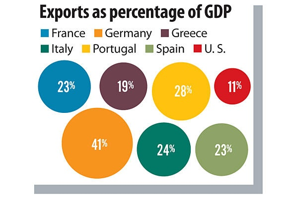 The eurozone crisis explained in 5 simple graphs - Exports as a percentage of GDP - CSMonitor.com