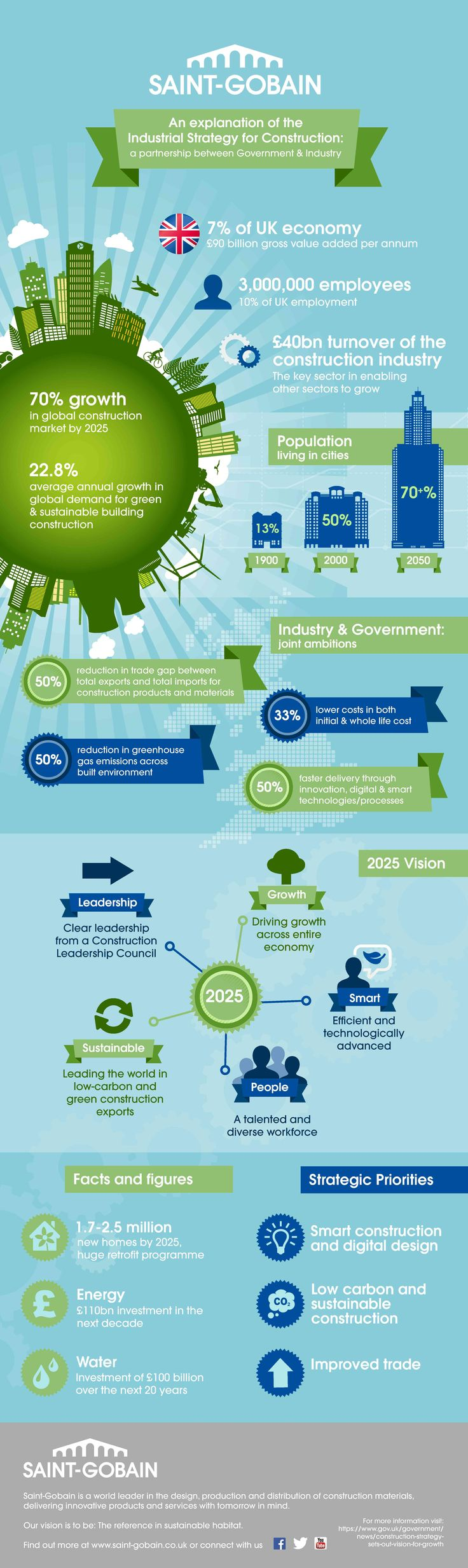 86 best construction industry trends images on pinterest info saint gobain infographic explaining the industrial strategy for construction fandeluxe Choice Image
