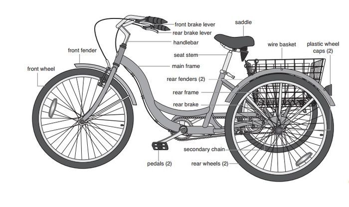 Schwinn Bicycle Parts Breakdown : Best images about i want a tricycle on pinterest