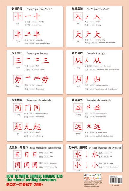 How to Write Chinese Character Posters | usually the rules are: left to right, top to bottom, Gotta love ChinaSprout!