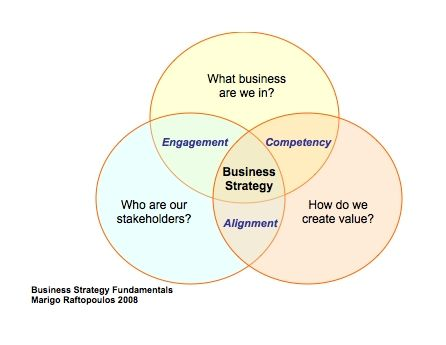 Best Strategy Images On   Business Management