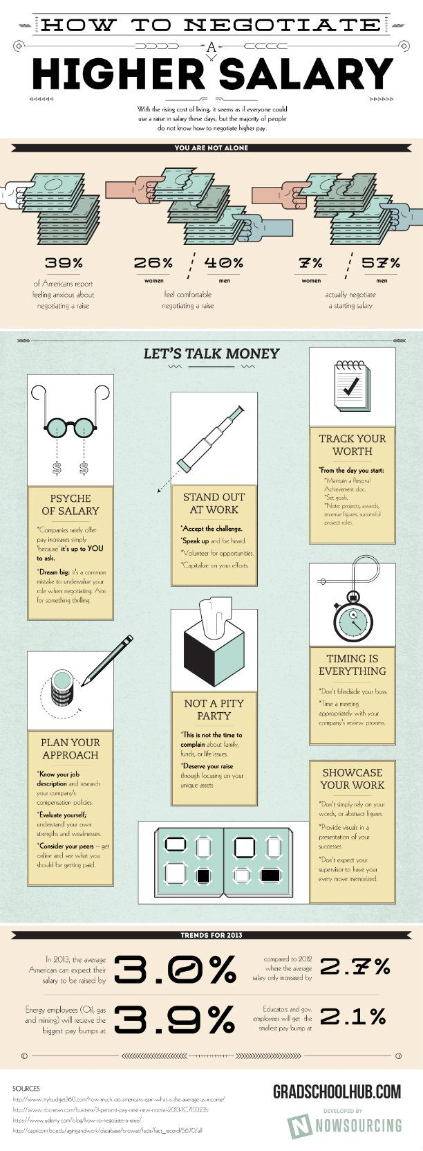 17 best images about job search infographics do you yourself kind of restrained or weak whenever you think of negotiating a raise this infographic from gradschoolhub came to learn you how