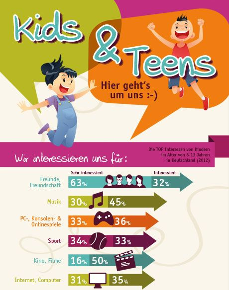 Infografik Kids and Teens