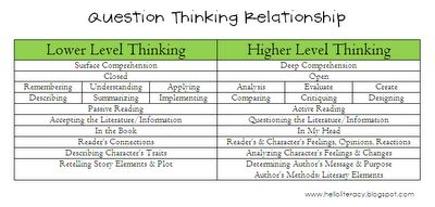 What Are Some Higher Level Questions For Teaching, Learning & Creating? #highered #infographic
