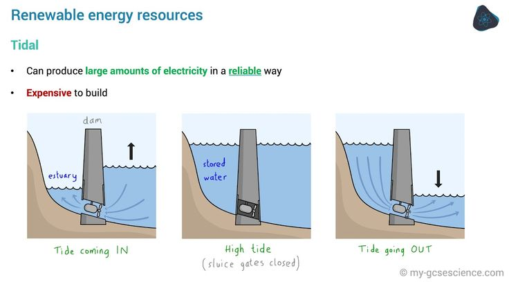 GCSE Physics National and global energy resources (AQA 9-1) - YouTube