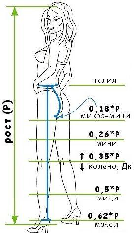 Длина юбки - мини, миди, макси